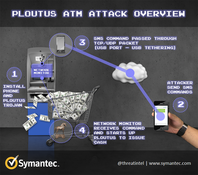 ATM_attack_ploutus_attack_overview_fig2