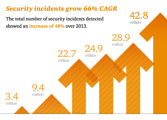 security-incidents-CAGR_556