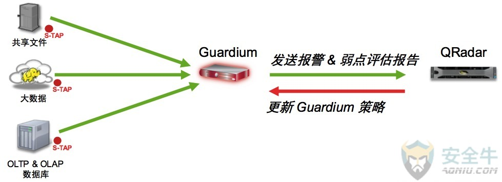 guardiumqradar