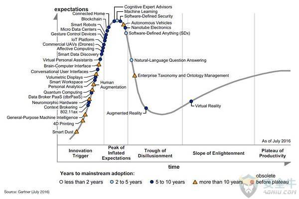 emerging_tech_hype_cycle