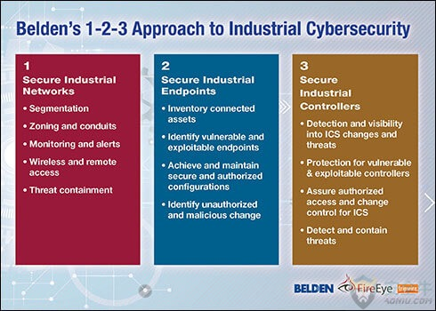 belden-1-2-3-approach-to-industrial-cybersecurity_2-1