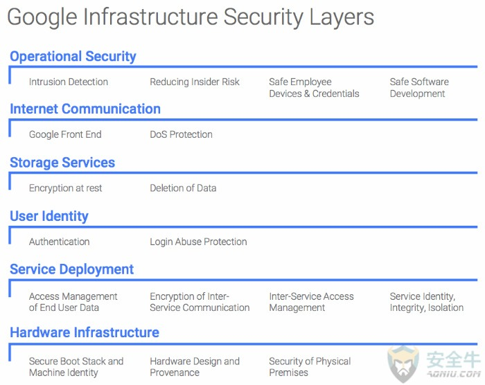 google-infrastructure-security-layers-700